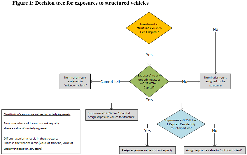 Decision tree for exposures to structured vehicles
