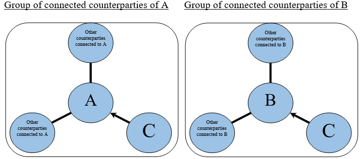 Group of connected counterparties of A and B