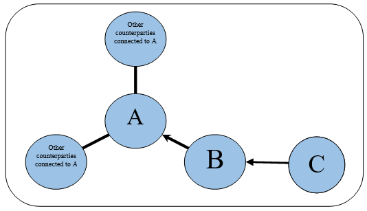 Dependent connected counterparties