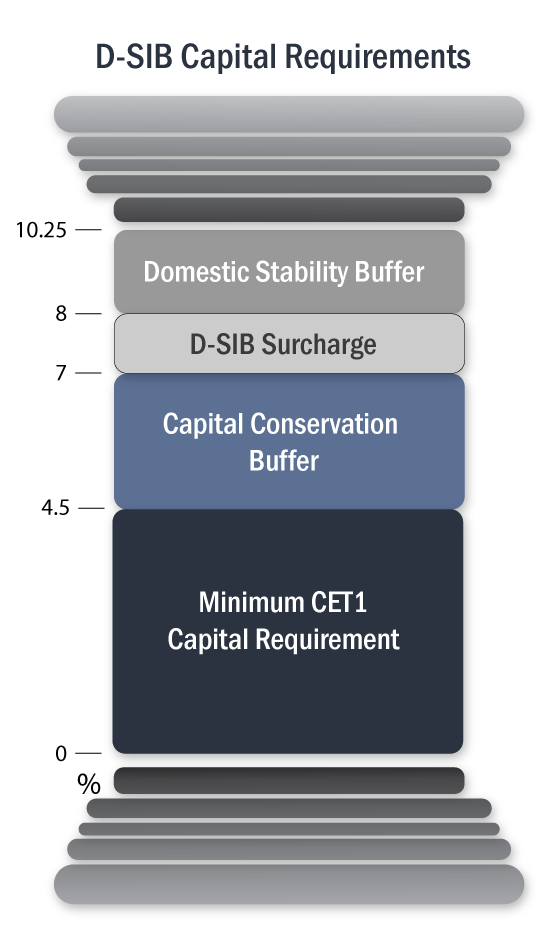 D-SIB Capital Requirements: 0-4.5% Minimum CET1 Capital Requirement, 4.5-7% Capital Conservation Buffer, 7-8% D-SIB Surcharge, 8-10.25% Domestic Stability Buffer