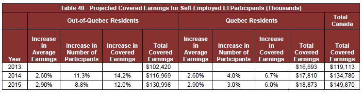 Table 40 - Projected Covered Earnings for Self-Employed Individuals who Opted Into the EI Program (Thousands)
