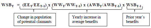 Equation for WSB T