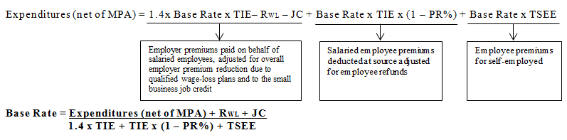Equations for Expenditures (net of MPA) and Base Rate
