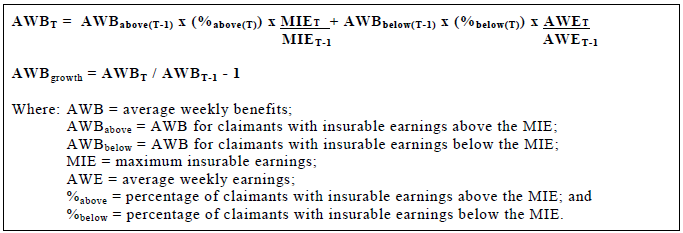 Average Weekly Benefits - MIE