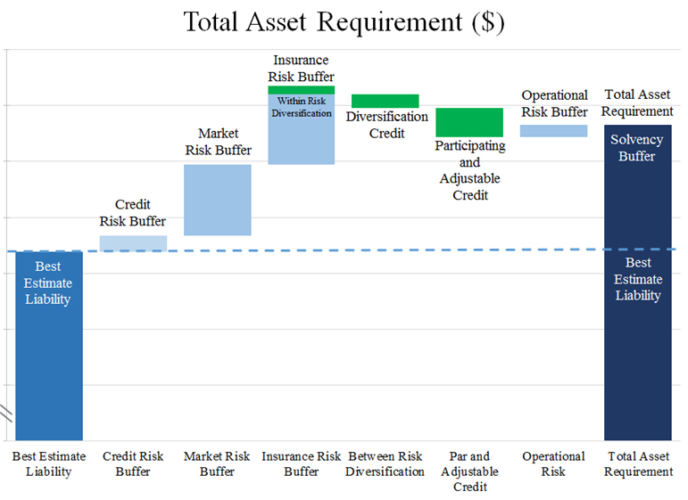Total Asset Requirement ($)