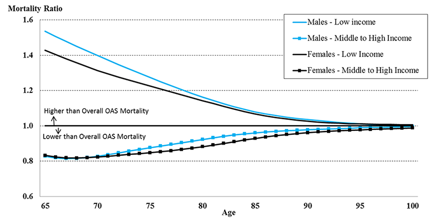 Mortality Projections for Social Security Programs in Canada