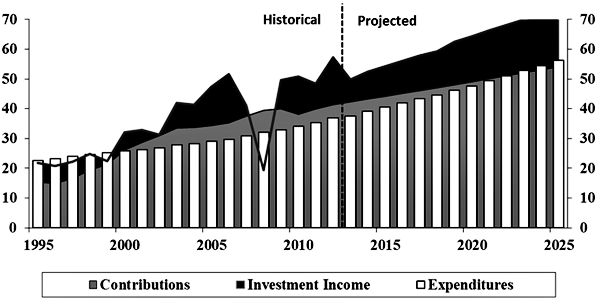 Chart 1	Revenues and Expenditures