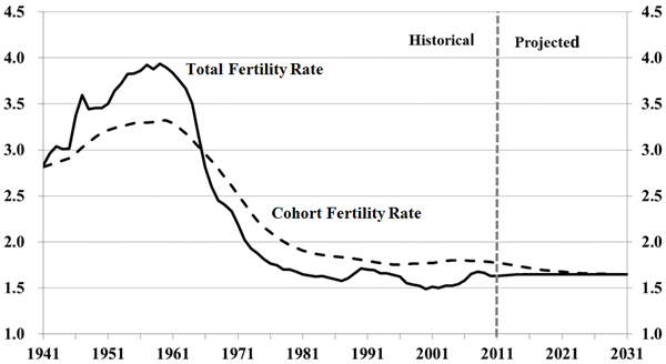 Chart 3	Historical and Assumed Total and Cohort Fertility Rates for Canada