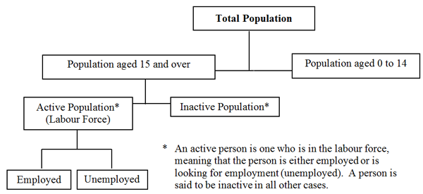 Chart 9 Components of the Labour Market