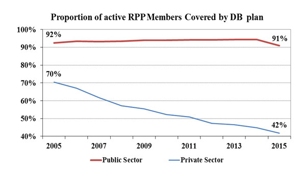 Proportion of active RPP Members Covered by DB plan