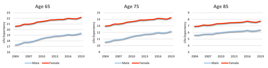 Life Expectancy of OAS Beneficiaries (without future mortality improvements)