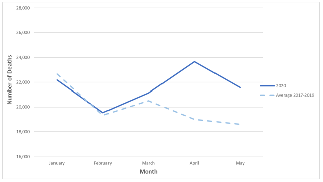 Number of Deaths per Month at Ages 65 and over for January to May (OAS Beneficiaries)