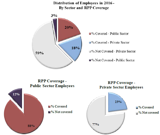 RPP By Sector of Activity (2016)