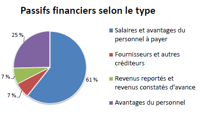 Passifs financiers selon le type