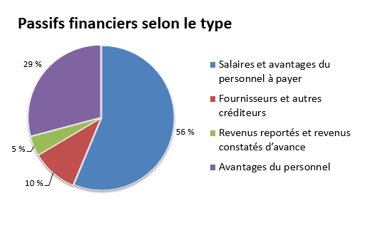 Passifs dinanciers selon le type