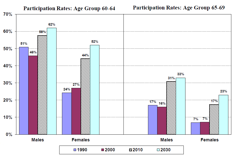 Increasing Participation Rates at older ages (Canada)