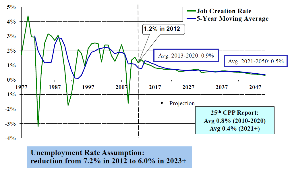 Job Creation Rate (Canada, 15+ )