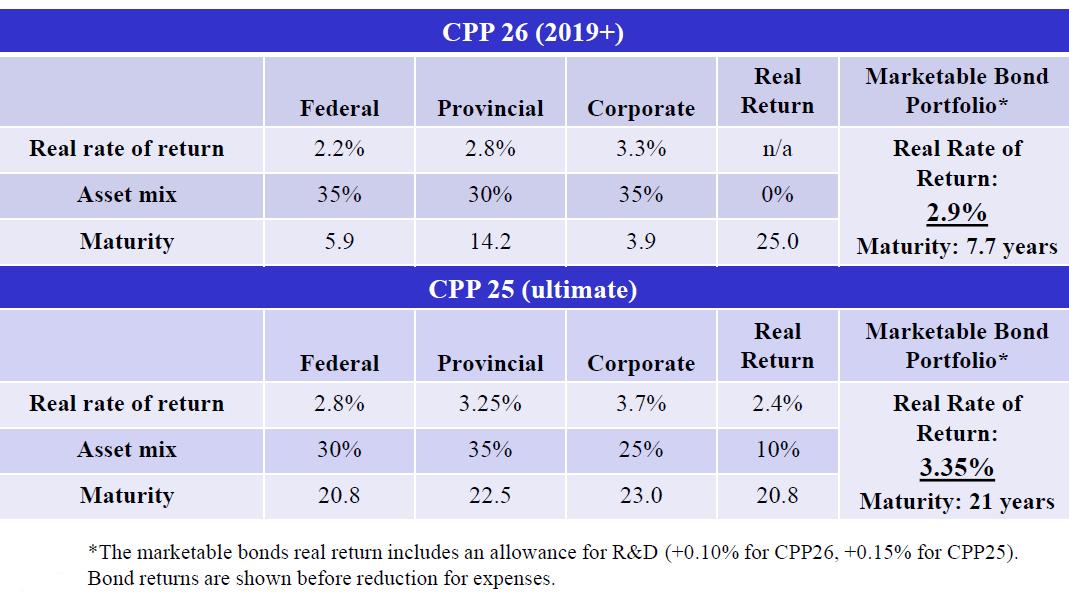 CPP26 marketable bond portfolio is well aligned with the current CPPIB bond portfolio