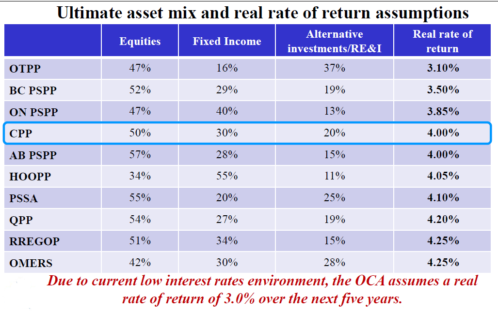 Real rate of return assumed by the OCA is in line with assumptions of peers