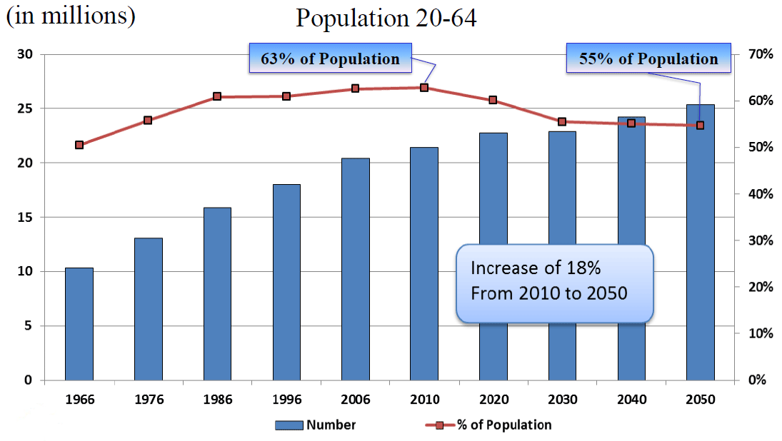 The working-age population is projected to slightly increase