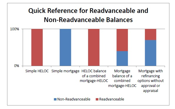 Quick Reference for Readvanceable and Non-Readvanceable Balances