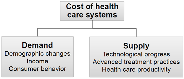 Cost of health care systems