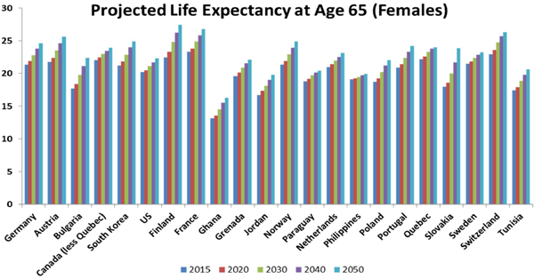 Projected Life Expectancy at Age 65 (Females)