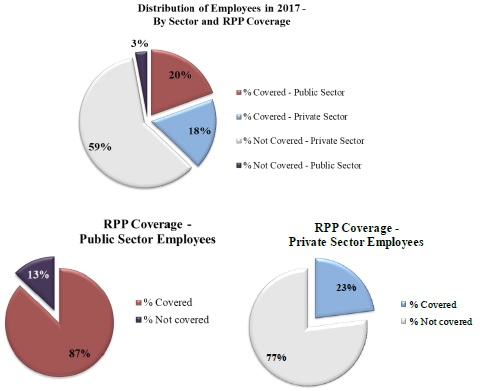 Distribution of Employees in 2017