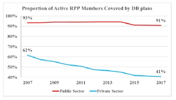 Proportion of Active RPP Members Covered by DB Plans